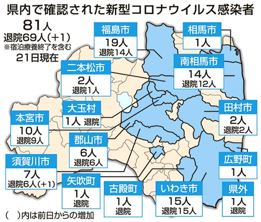 福島 県 の コロナ 感染 者