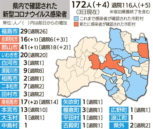 会津 福島 コロナ 県