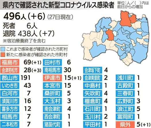 宮城 県 感染 者 数