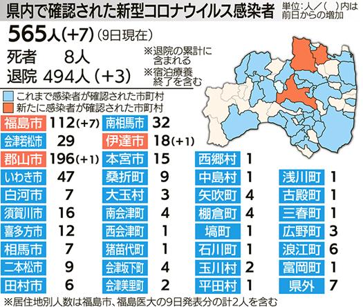 感染 者 県 速報 福島 福島県で新たに25人が感染 累計感染者は1000人超