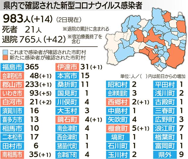 福島 感染 コロナ 者 県