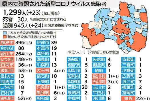 県 感染 ウイルス 福島 者 速報 コロナ