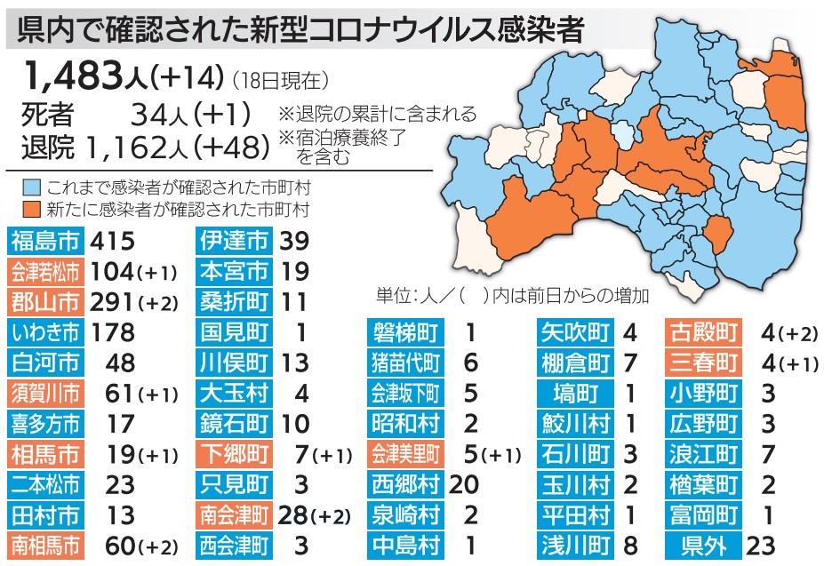 感染 福島 状況 コロナ 県