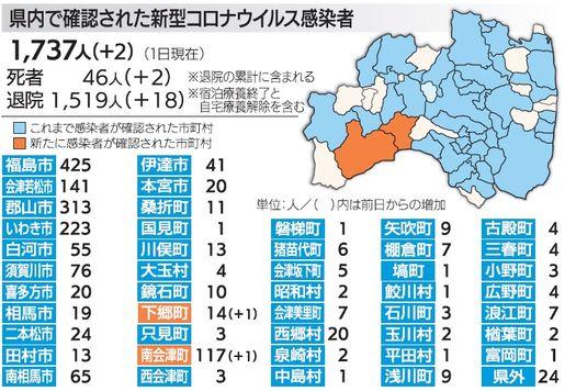 県 ニュース 速報 福島