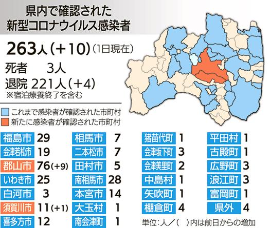 福島 県 コロナ 感染 者 今日 福島 新型コロナウイルス感染症の最新情報:朝日新聞デジタル